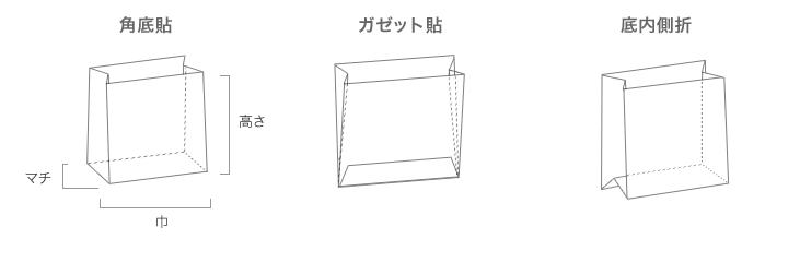 角底貼、ガセット貼、底内側折
